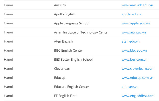 Hanoi ESL School List