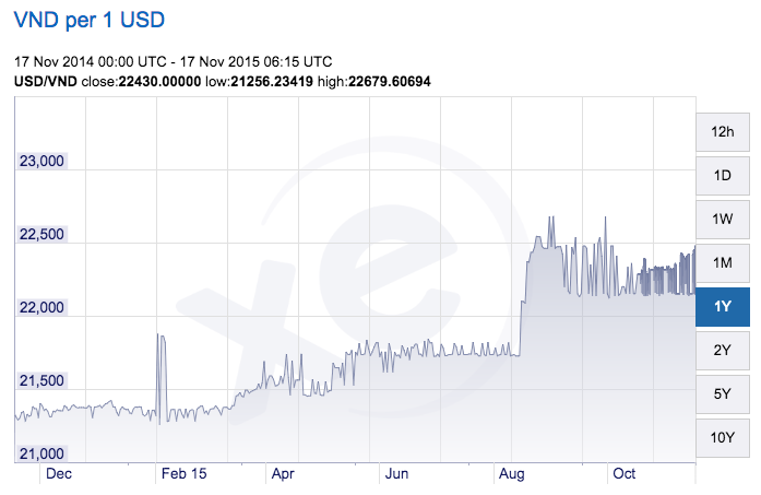 VND to USD graph
